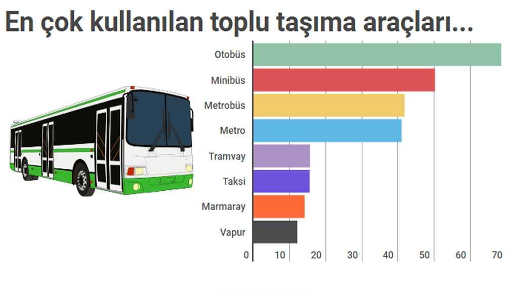 NG Araştırma trafik sorunu ile alakalı İstanbulluların nabzını tuttu